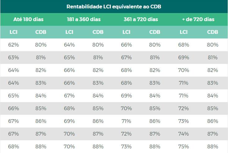 comparação lci cdb tabela